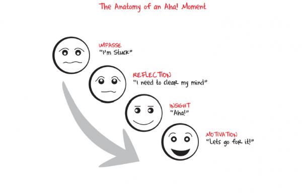 How the brain produces Aha! moments